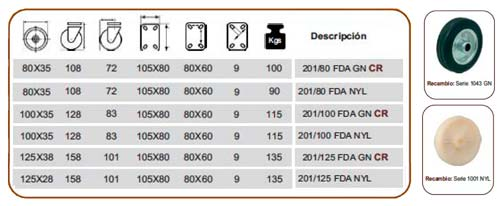Rueda Afo 201 FDA